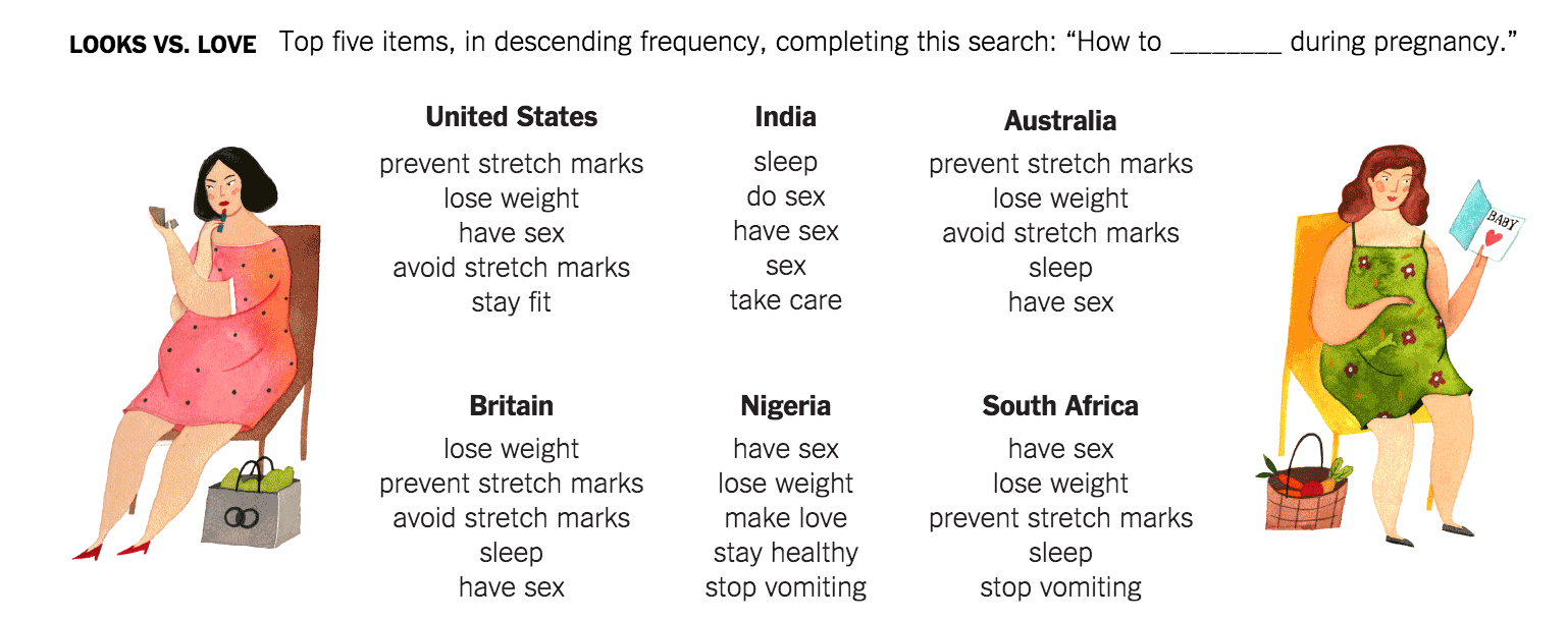 NY Times Pregnancy Infographic