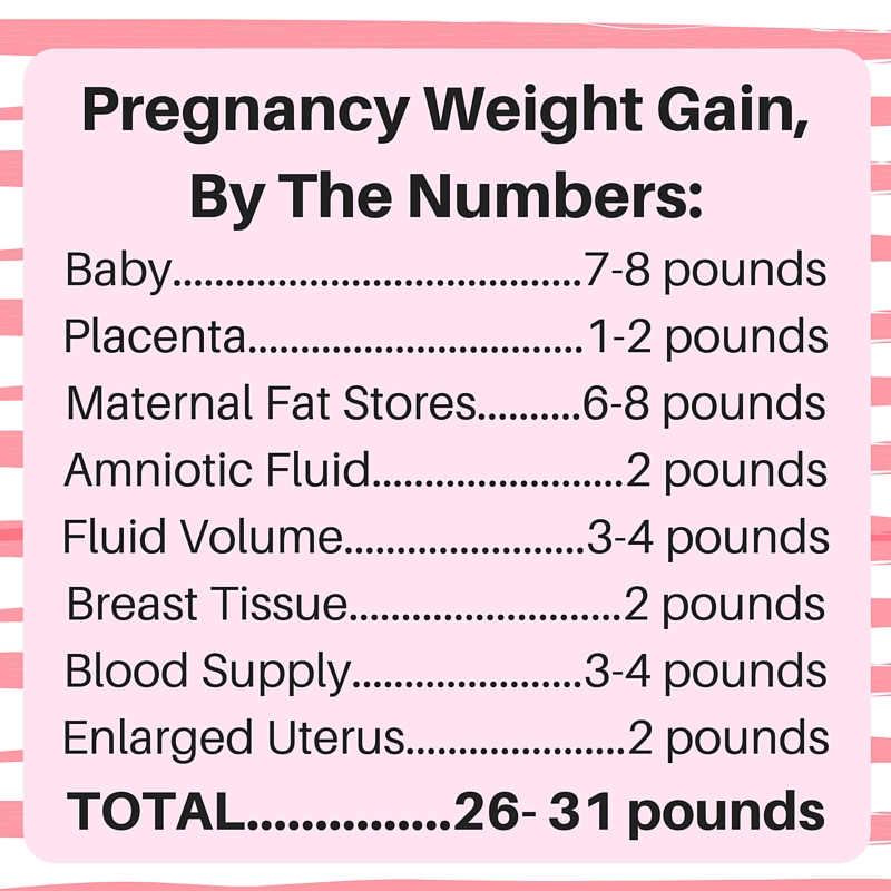 A practical breakdown of the necessary weight gain during pregnancy. Source: Mayo Clinic